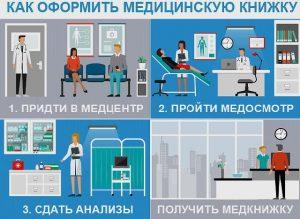 оформление медкнижки в Подольске недорого